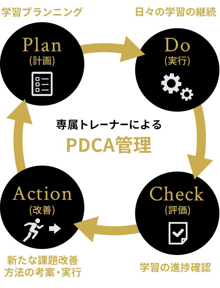 RIZAP流PDCAサイクル 専属トレーナーによるPDCA管理